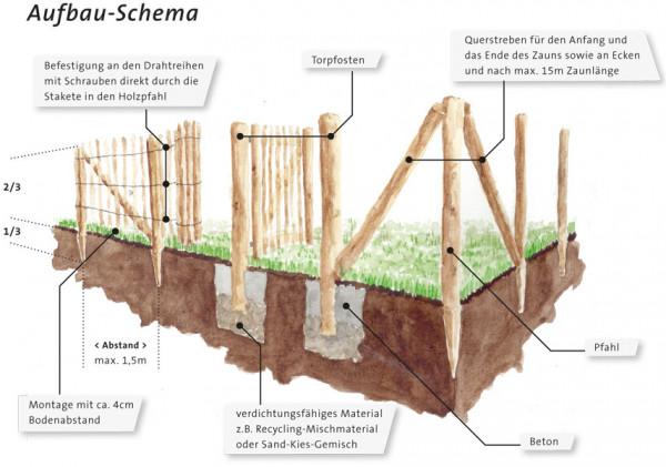 Aufbauschema Holzzaun Befestigung an Drahtreihen